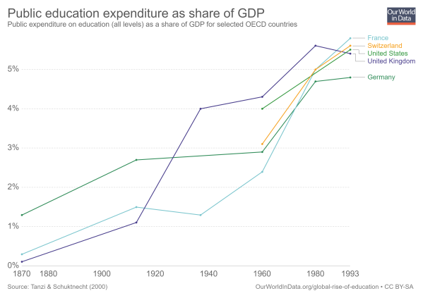 public-education-expenditure-as-share-of-gdp