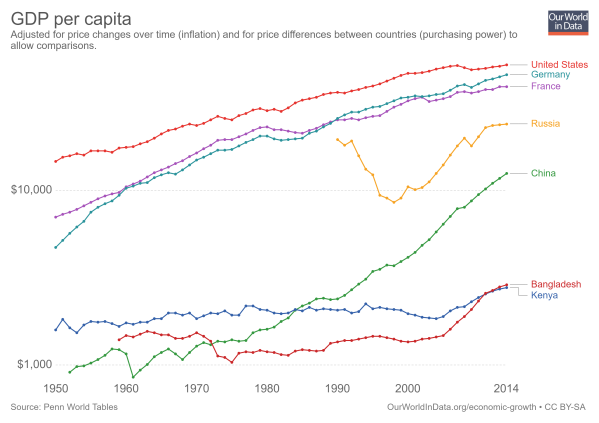 real-gdp-per-capita-PWT-logscale