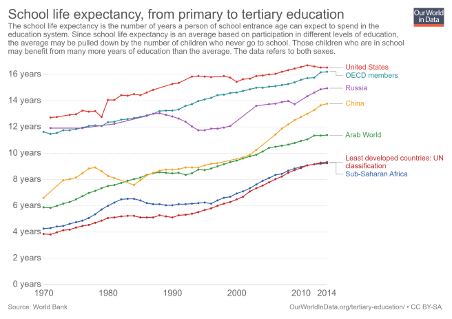 school-life-expectancy-from-primary-to-tertiary-education