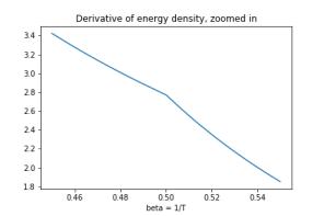 deriv-zoom