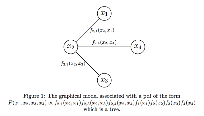 graphical_model_fig_1
