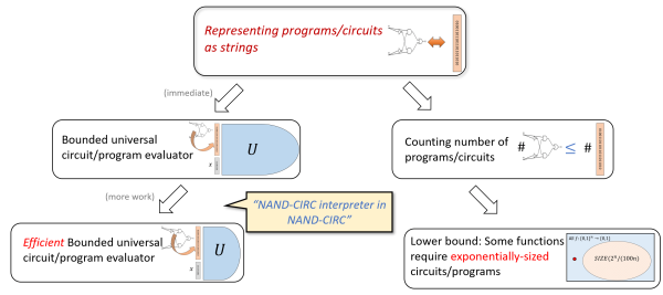 "Overview of the results in ""Code and Data"" chapter presenting universal circuit and the counting lower bound"