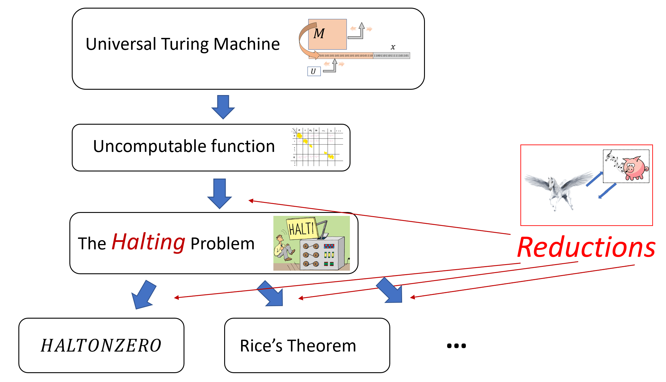 """Overview of the results in the chapter on universality and uncomputability. We use Sipser's metaphor on reductions as transforming a """"pig that can whistle"""" (e.g., an algorithm for the deciding if a function halts on the zero input) into a """"horse that can fly"""" (e.g., an algorithm for the general halting problem)."""